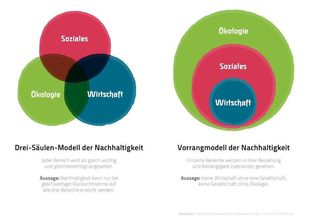Die 3 Säulen der Nachhaltigkeit