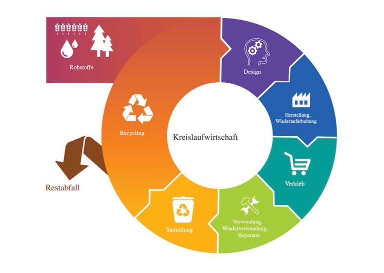 Kreislaufwirtschaft - Circular Economy