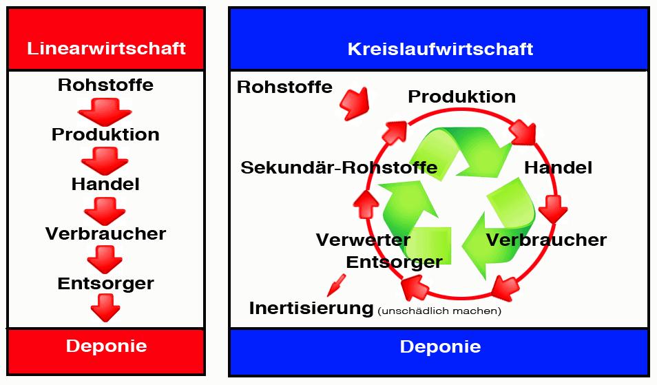 Produktionsketten: Vergleich zwischen der linearen und der Kreislaufwirtschaft