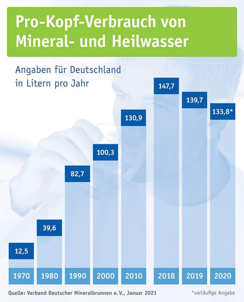 Pro-Kopf-Verbrauch von Mineral- und Heilwasser 2020